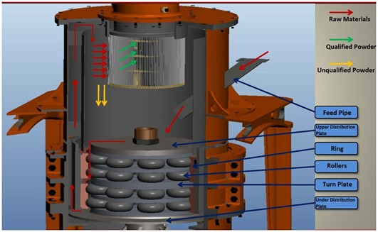 Work Principle of Roll Mill_Zeolite roller mill,Raymond